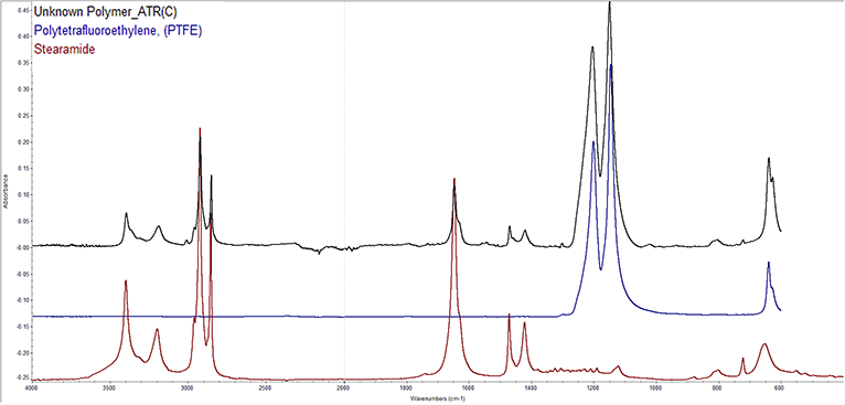 Fourier Transform Infrared Spectra testing unknown polymer vs. ptfe