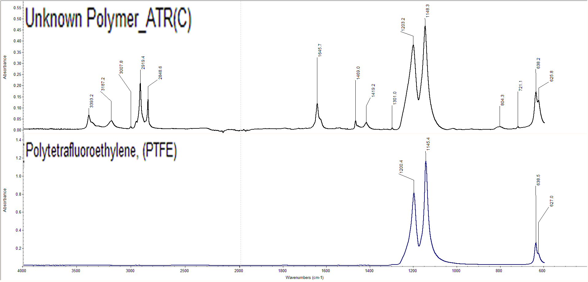Fourier Transform Infrared Spectra Unknown Polymer vs. Polytetrafluroethylene